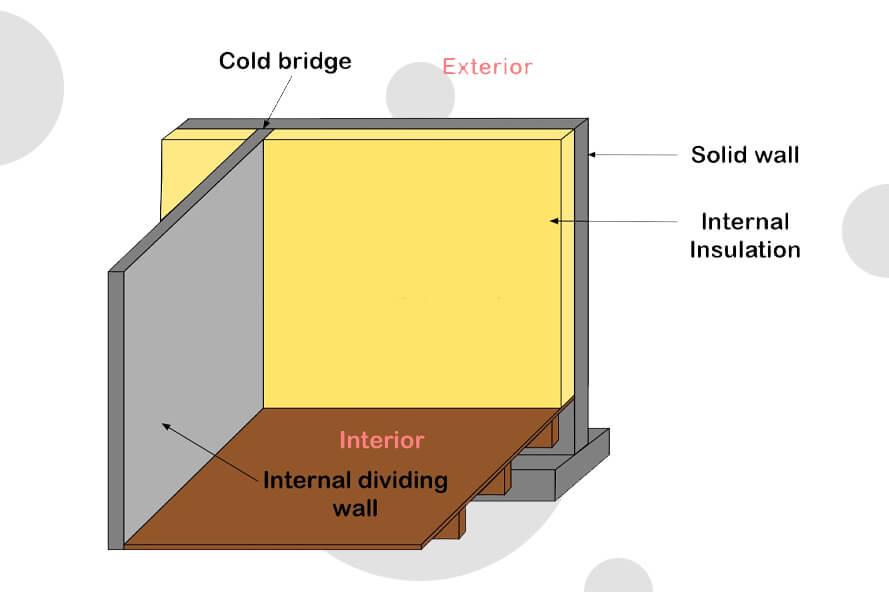 Best-types-Of-Internal-Wall-Insulation