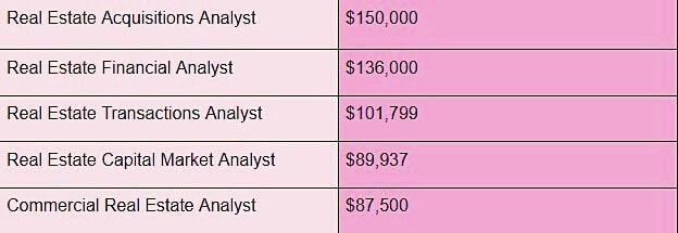 Real Estate Analyst Salary